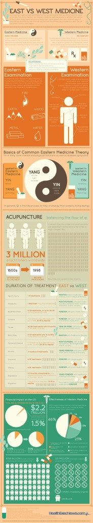 An infographic on the differences between Eastern and Western Medicine